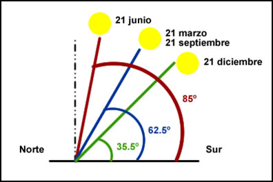 Angle of solar radiation depending on time of year
