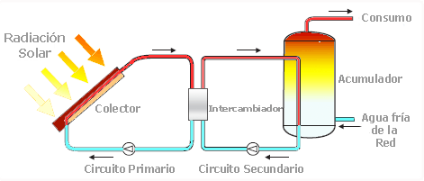 Basic scheme of a solar thermal energy installation
