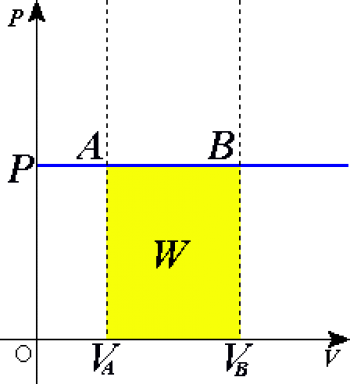 Isobaric Process