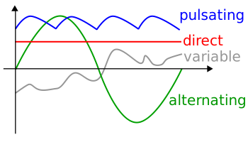 Direct current and other types of current