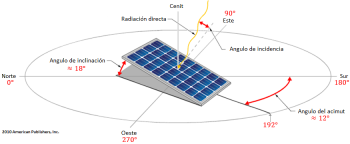 What is the best location, orientation and inclination of the solar panels?