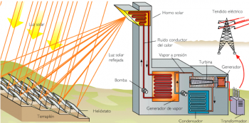 High temperature solar thermal energy. Scheme of a tower central.