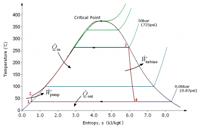 entropy temperature diagram of the Rankine cycle